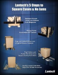 5 steps to square cases