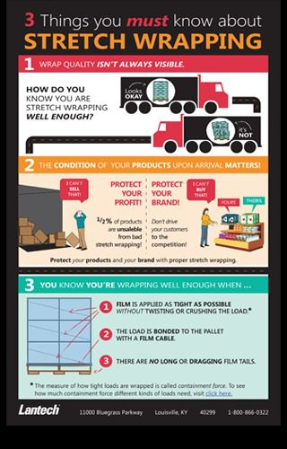 Stretch Wrapping Infographic