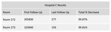 hospital C results