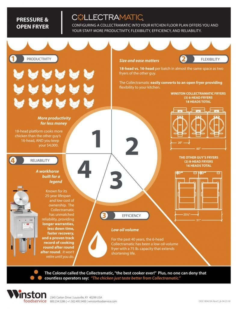 Collectramatic®Pressure & Open Fryer Infographic